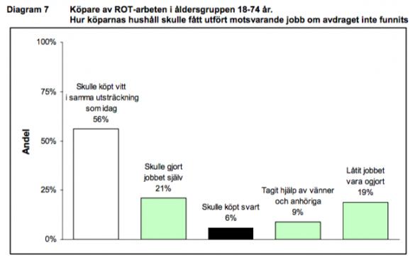Enligt Skatteverkets rapport är det bara 6% av alla arbeten inom ROT-sektorn som tidigare var svarta arbeten.